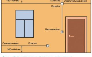 Электропроводка в доме своими руками: пошаговая инструкция