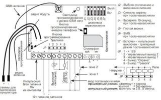 Охранная сигнализация для дома, квартиры и гаража: установка и монтаж