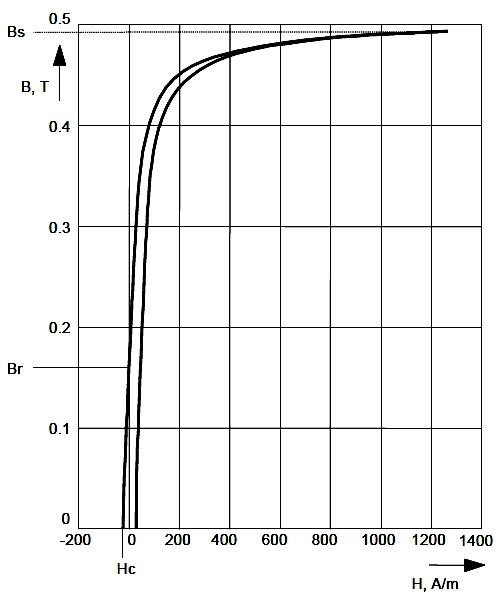 Калькулятор расчета индуктивности катушки с воздушным сердечником