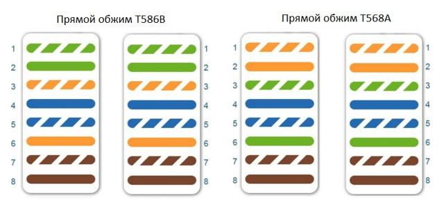 Обжим витой пары: пошаговые инструкции и схемы цветов на 4 и 8 жил