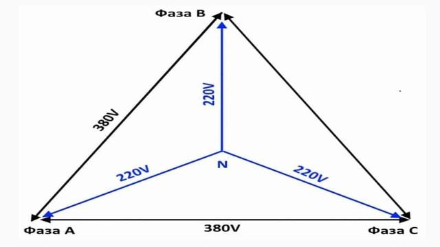 Как из 220 Вольт сделать 380 В: обзор методик и способов
