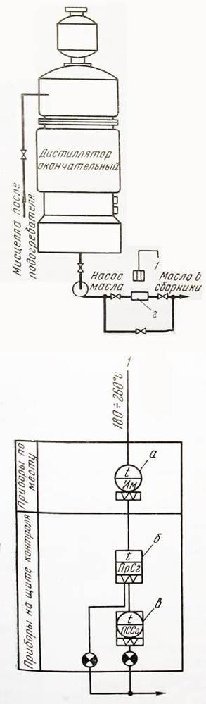 Функциональная схема автоматизации: обозначения, примеры