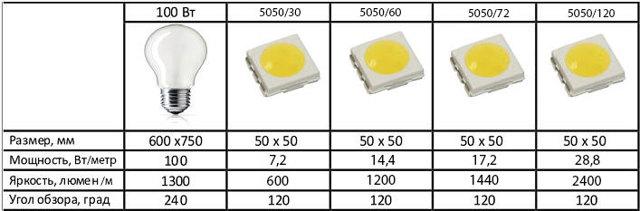 Почему мощность светодиодной ленты не соответствует заявленной?
