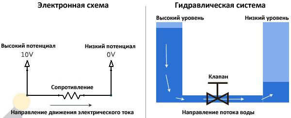 Бывает ли сила тока без нагрузки/сопротивления?