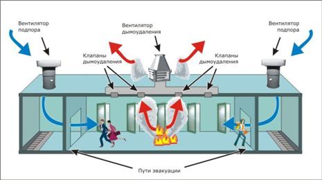 Автоматизация дымоудаления: пример рабочего проекта