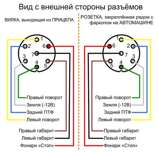Распиновка розетки фаркопа прицепа на 7, 13 и 15 пин