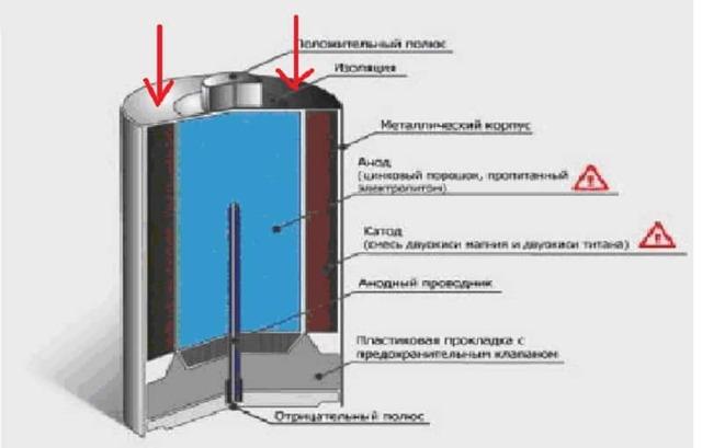 Как зарядить батарейку в домашних условиях: 6 рабочих способов