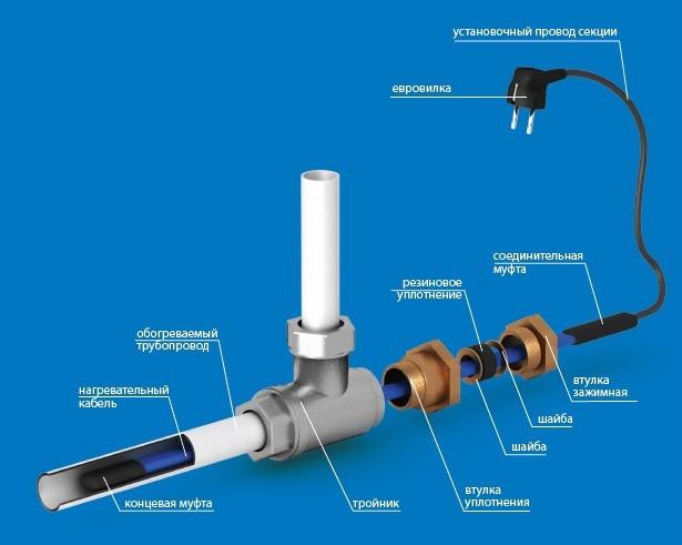 Как подобрать контактор для подключения греющего кабеля 30 Ватт на 1м?