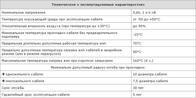 Расшифровка кабеля АВБбШв и его технические характеристики