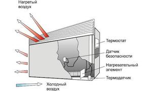 Электрические конвекторы отопления: как выбрать, принцип работы