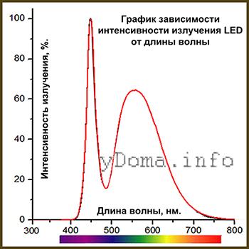 Можно ли установить в аквариум лампы на 25 Вт вместо 35 Вт?