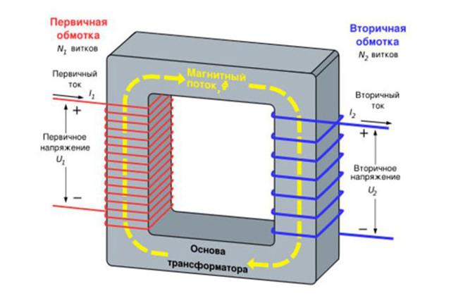 Почему гудит трансформатор в блоке питания, усилителе, люстре