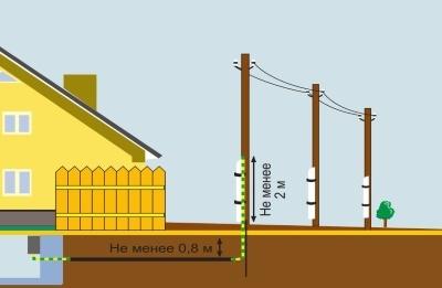Допустима ли такая схема электропроводки для дачного дома?