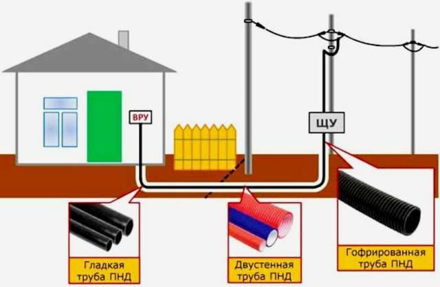Какой тип и сечение кабеля выбрать для прокладки под землей в ПНД трубе?