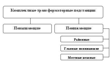 Трансформаторная подстанция: устройство, принцип работы, классификация, безопасность