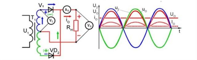Двухполупериодный выпрямитель: схемы, принцип работы