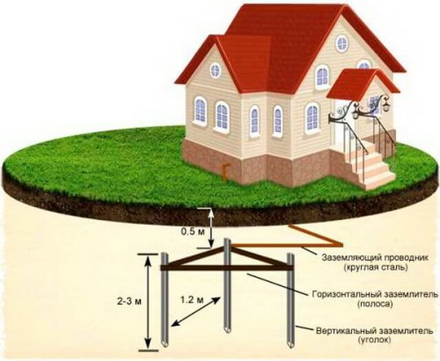 Как лучше и правильнее сделать заземление деревянного дачного дома?