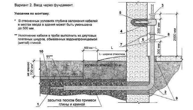 Какой марки, толщины провод необходимо приобрести для замены в деревянном доме?