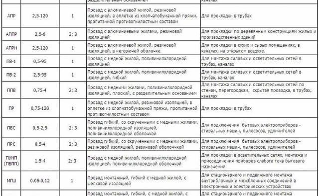 Маркировка кабелей и проводов по ГОСТ: расшифровка, примеры, таблицы