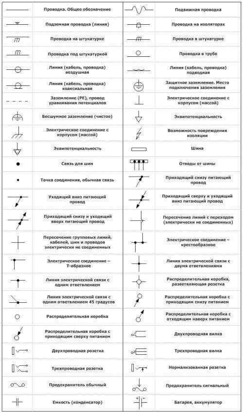 Условные обозначения в электрических схемах по ГОСТ