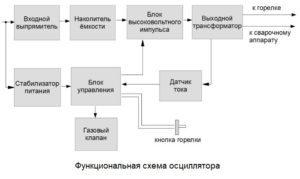 Аргоновая сварка своими руками: схемы, как варить