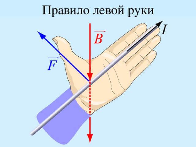 Правило буравчика правой и левой руки простым языком