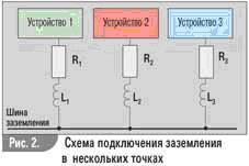 Помехи в электросети: классификация, источники и способы защиты