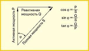 Активная мощность: формула, как определить