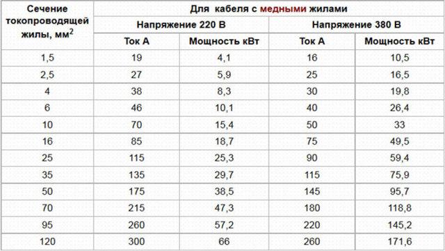 Номиналы автоматических выключателей: расчет по таблице