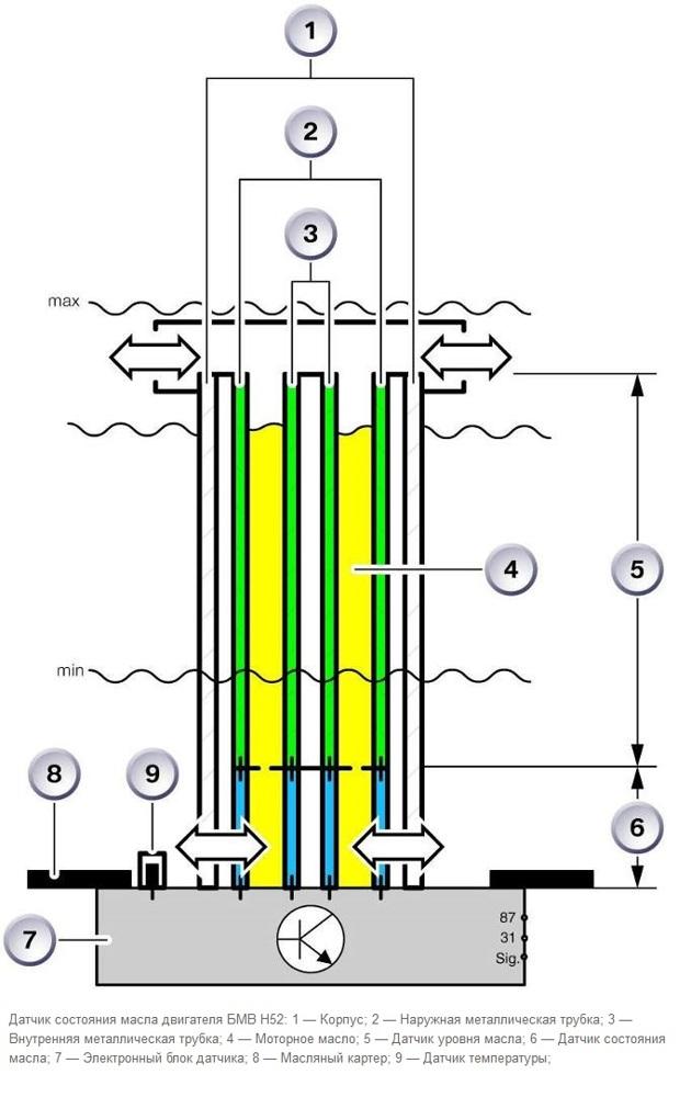 Датчик уровня масла в двигателе: принцип работы, замена, схемы