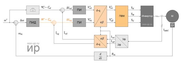 Принцип работы синхронного двигателя: видео