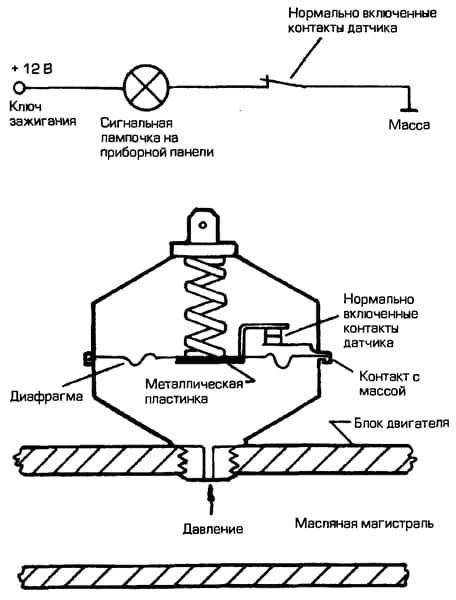 Датчик аварийного давления масла: проверка