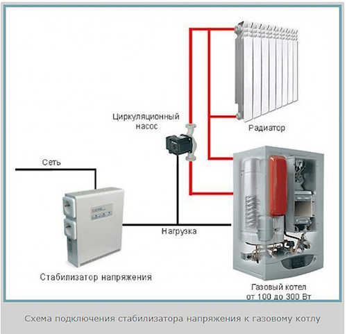 Почему мигает индикатор сеть стабилизатора напряжения при подключении к нему газового котла?