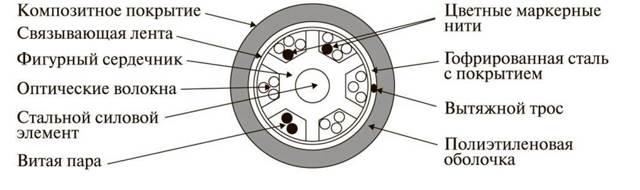 Волоконно-оптический кабель: назначение, конструкция, классификация