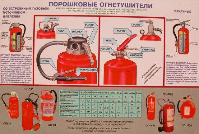 Какими огнетушителями тушат электроустановки и электрооборудование?