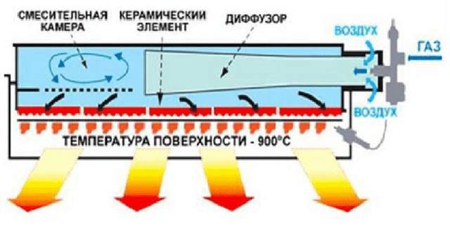 Инфракрасный газовый обогреватель: назначение, принцип работы, критерии выбора
