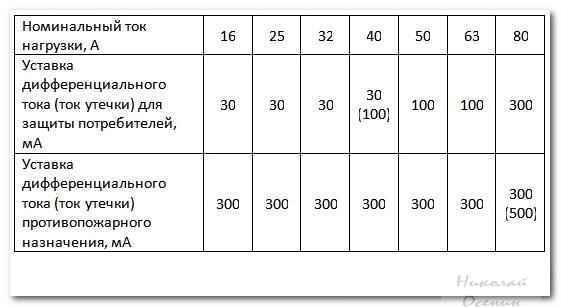 Как правильно выбрать УЗО в зависимости от комнаты?