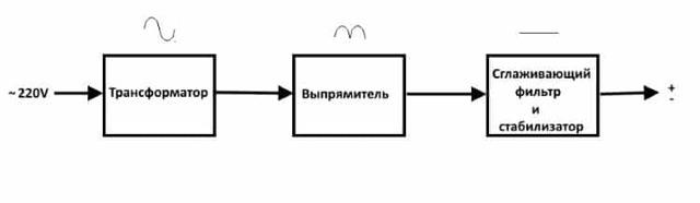 Импульсный блок питания своими руками: принцип работы, схемы