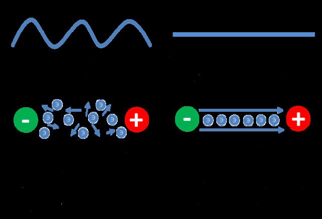 Чем отличается переменный ток от постоянного