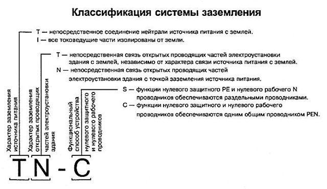 Системы заземления: виды, схемы