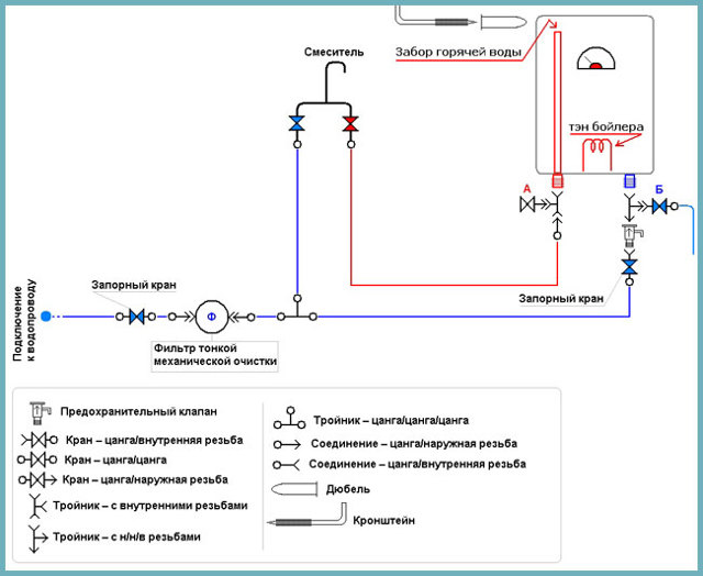 Подключение водонагревателя своими руками: схема, видео