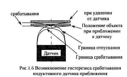 Индуктивные датчики: принцип работы, выбор