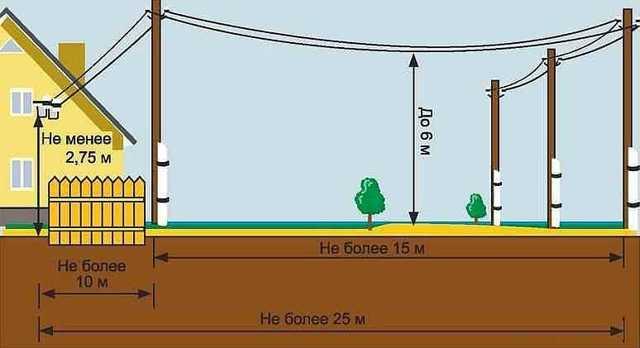 Что делать, если оборвало провода от столба к дому?