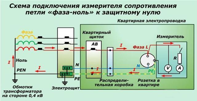 Измерение петли фаза-ноль: самая полная методика