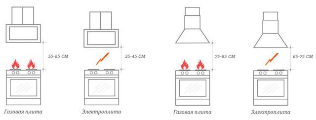 Как лучше протянуть питание для вытяжки на кухне?