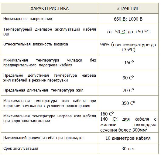 Кабель ВВГ: технические характеристики, расшифровка, применение