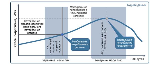 Что такое разрешенная величина отбора мощности потребления электроэнергии?
