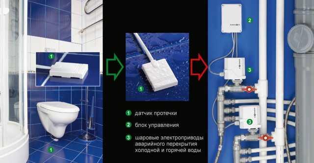Защита от протечек воды в квартире: схема устройства, обзор систем