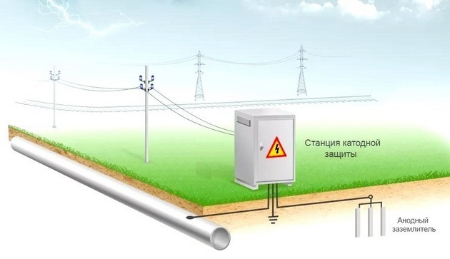 Блуждающие токи: причины возникновения и способы защиты от них