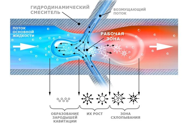 Вихревой теплогенератор своими руками: устройство, принцип работы
